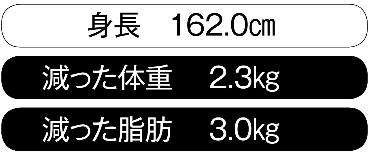 森永のり子さん体重の増減値