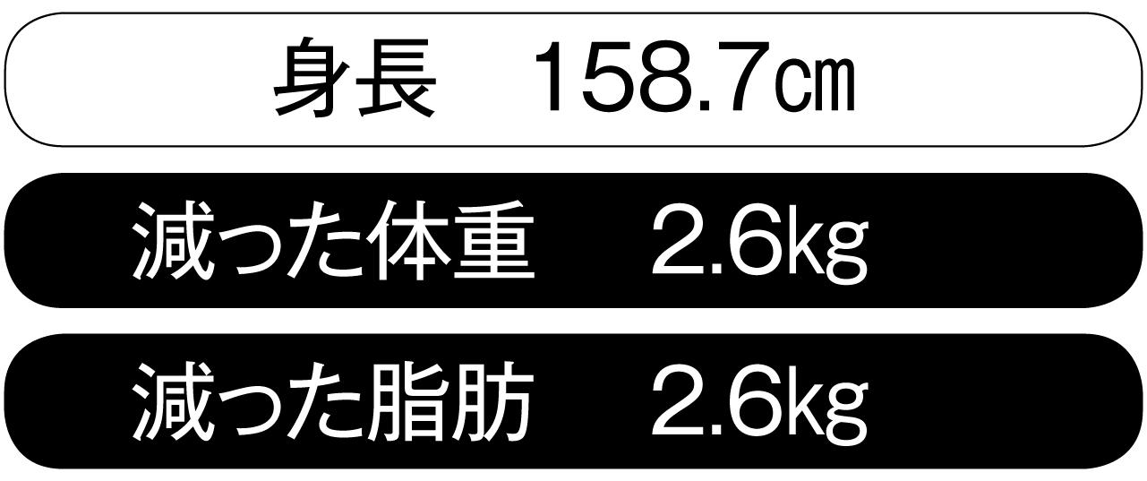 高橋恒子さん体重の増減値