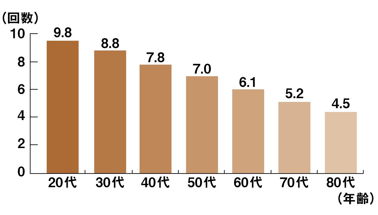 「ゴックン」のど年齢テスト結果グラフ