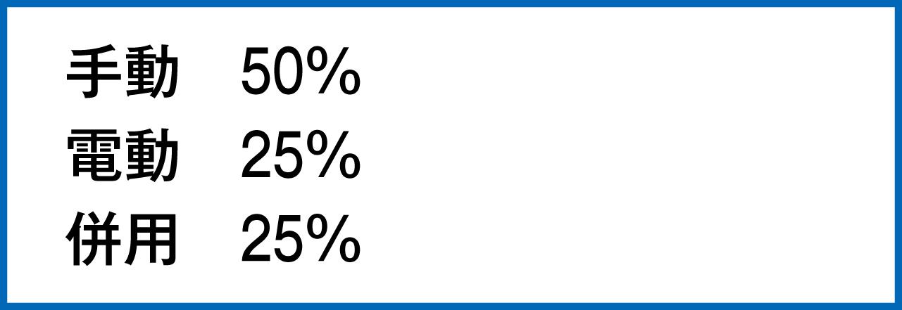 使用している歯ブラシは手動50%、電動25%、併用25%