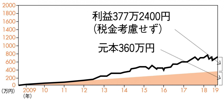 積立×長期投資によるメリット例のグラフ