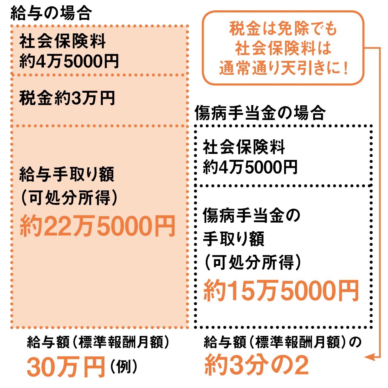 ●給与と傷病手当金の差(1カ月働けなくなった場合)