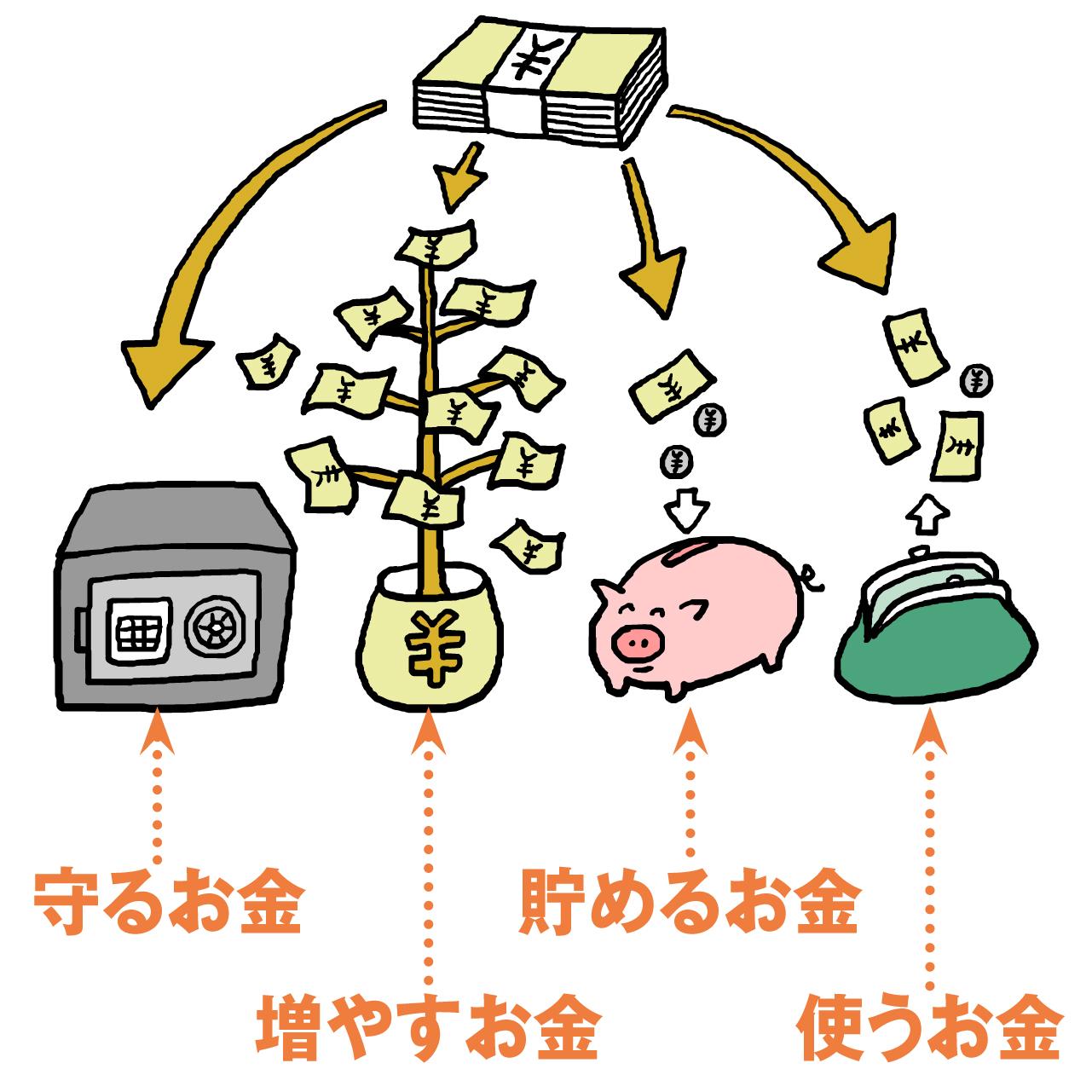 今あるお金を目的や使う時期に応じて4つに分ける考え方のイラスト