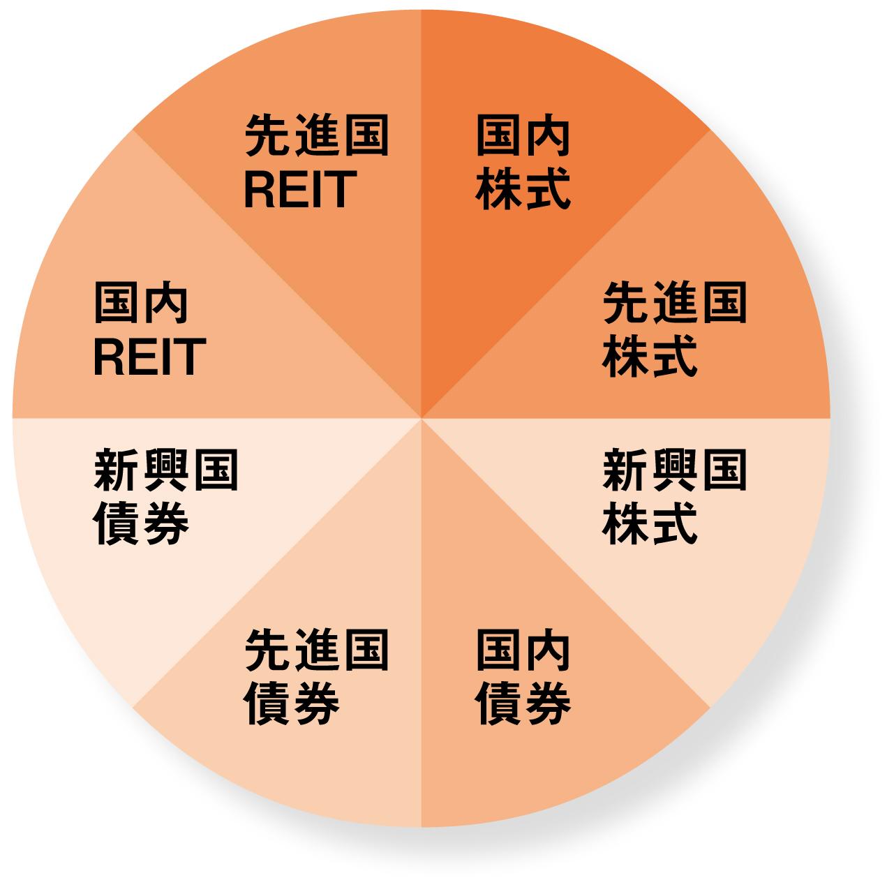 8資産投資バランス型投信