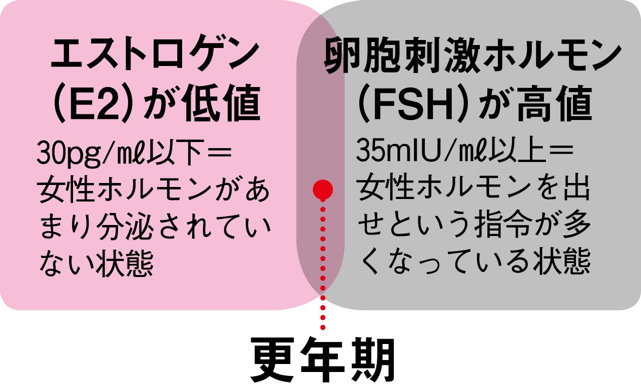 卵胞刺激ホルモン(FSH)が高値 35mIU/㎖以上=女性ホルモンを出せという指令が多くなっている状態 エストロゲン(E2)が低値 30pg/㎖以下=女性ホルモンがあまり分泌されていない状態のバランスでわかる更年期の目安