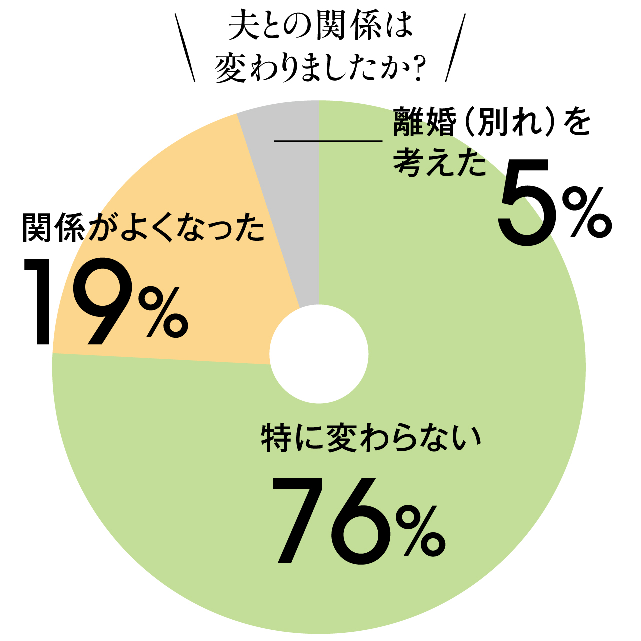 夫との関係は変わりましたか? 特に変わらない 76% 関係がよくなった 19% 離婚(別れ)を考えた 5%