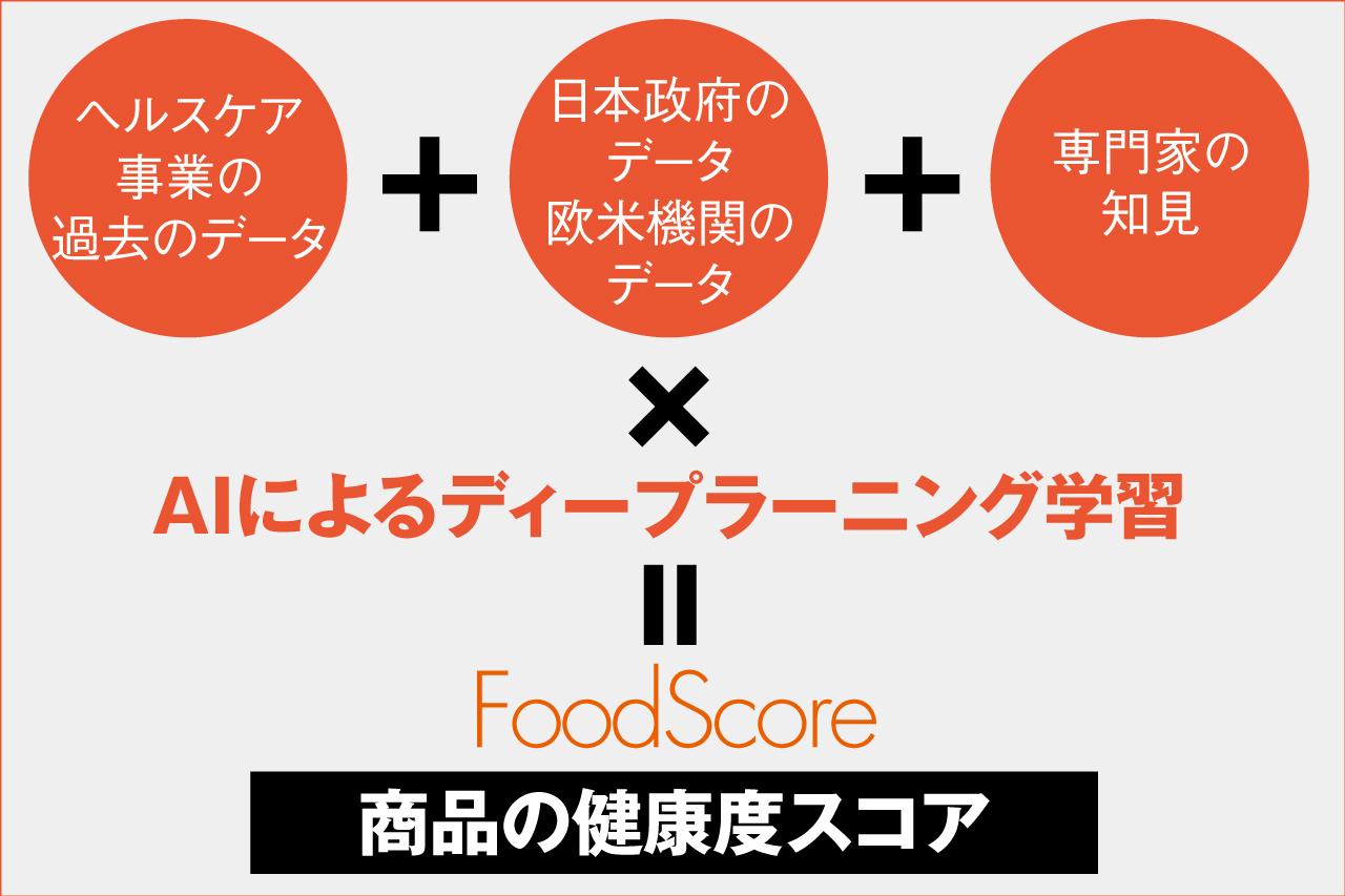 食品の健康度をAIが判定する新ヘルスケアアプリ「FoodScore(フードスコア)」