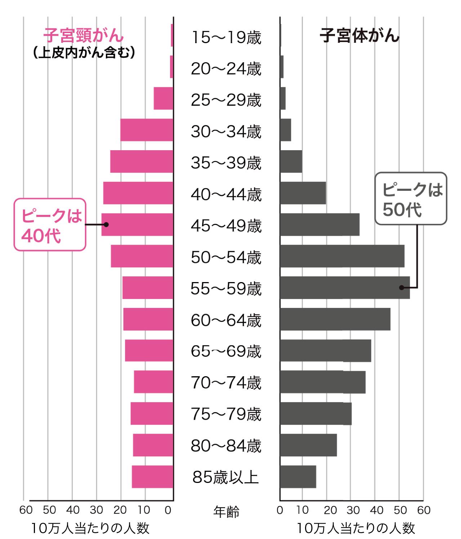 年齢別:子宮体がんと子宮頸がんの罹患率グラフ
