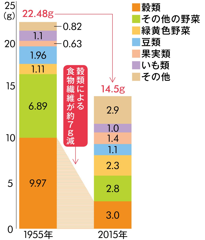 食物繊維の摂取量の推移のグラフ