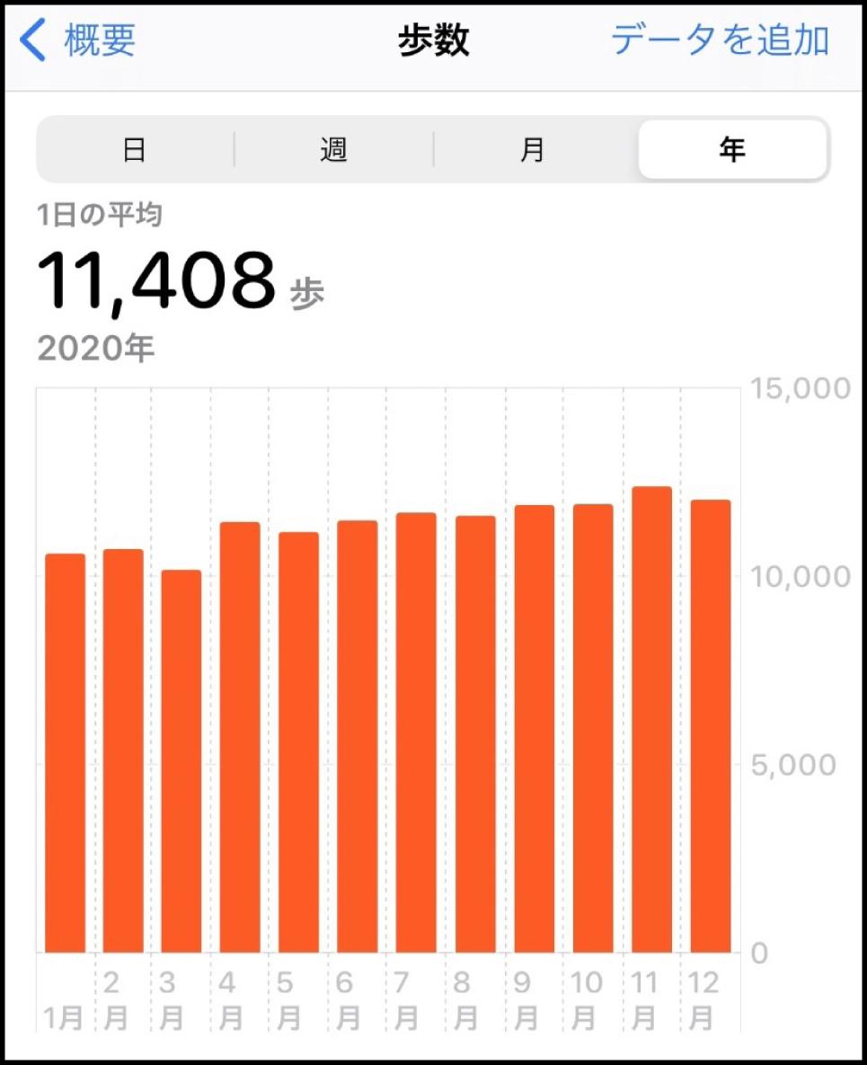 根来秀行教授の昨年の平均歩数はなんと! 1日11408歩‼