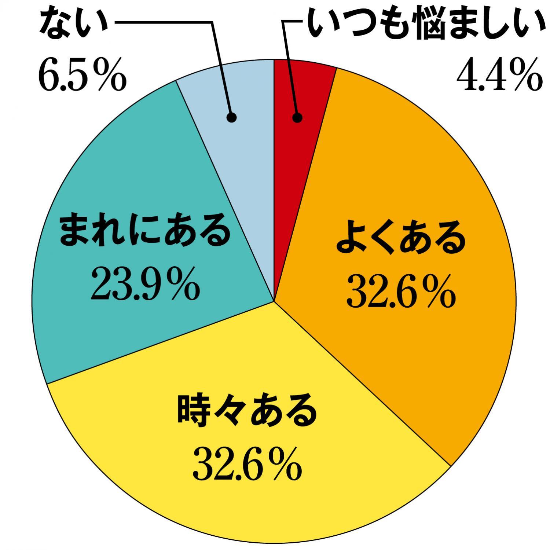 読者アンケート 円グラフ